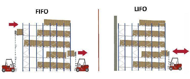Gestión de almacenes: metódo LIFO y FIFO